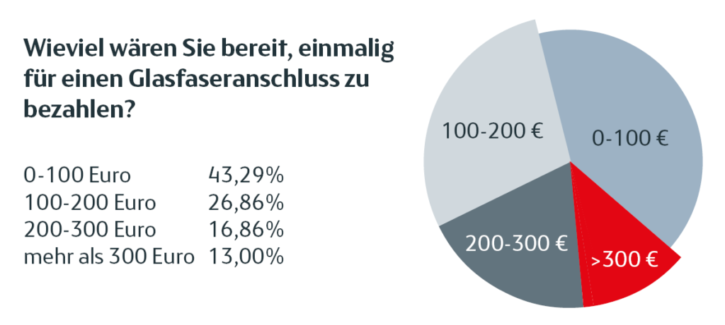 Ergebnisse der Bedarfserhebung über Glasfaser in Hartberg